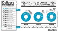 Airbus_10000k